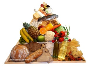 Mediterranean diet shopping list